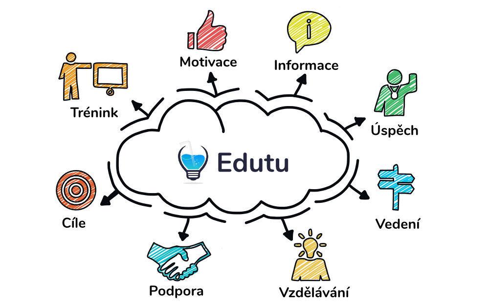 Vzdělávací platforma Edutu